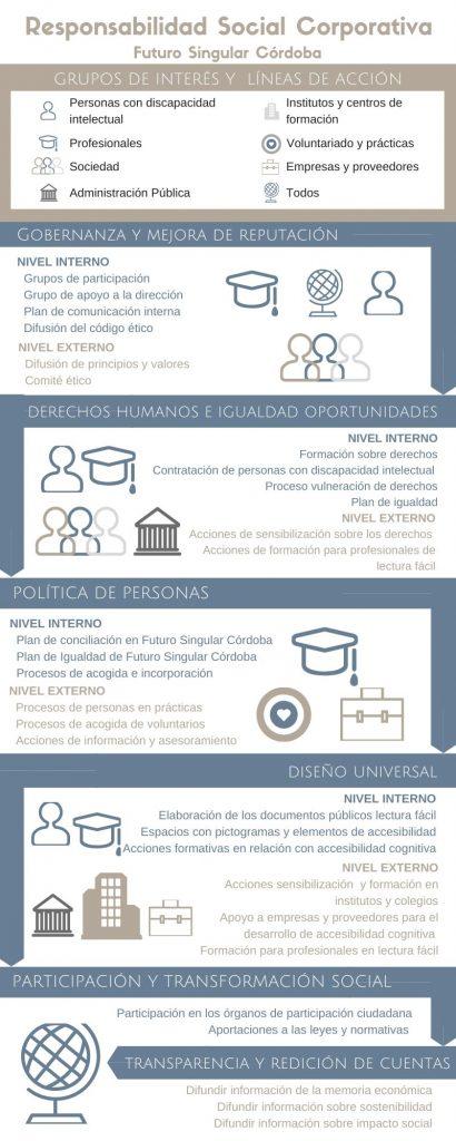 Responsabilidad Social Corporativa de Futuro Singular Córdoba
