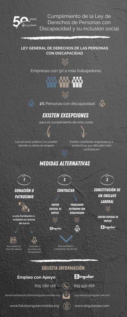 Futuro Singular Córdoba te ayuda en el Cumplimiento Ley General de Derechos de Personas con Discapacidad